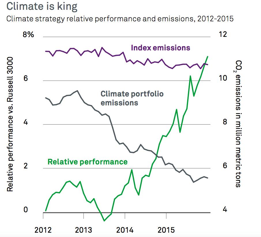 A zöldben van az igazi pénz - ClimeNews   Forrás grafikonok: BlackRock