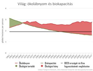 Világ ökolábnyom és biokapacitás   ClimeNews - Hírportál