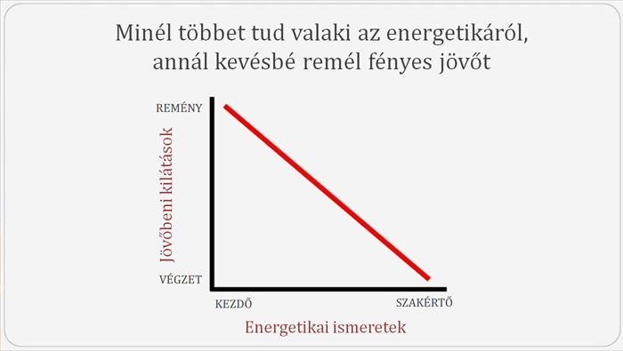 Energetikai ismeretek és pesszimizmus   ClimeNews - Hírportál