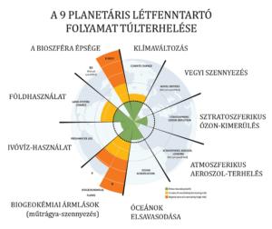 A planetáris létfenntartó folyamatok túlterhelése   ClimeNews - Hírportál
