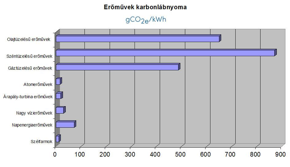 Különböző energiatermelési módok karbonlábnyoma - ClimeNews