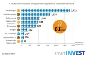 Egyre több ember dolgozik a megújulók iparában - ClimeNews