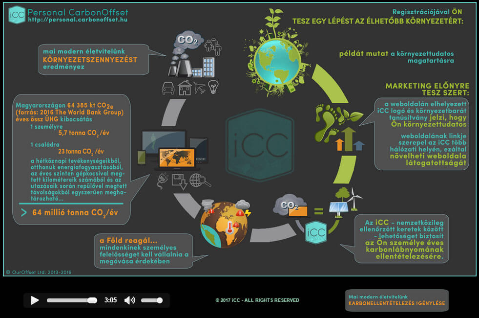 iCC - Personal Carbon Offset - ClimeNews